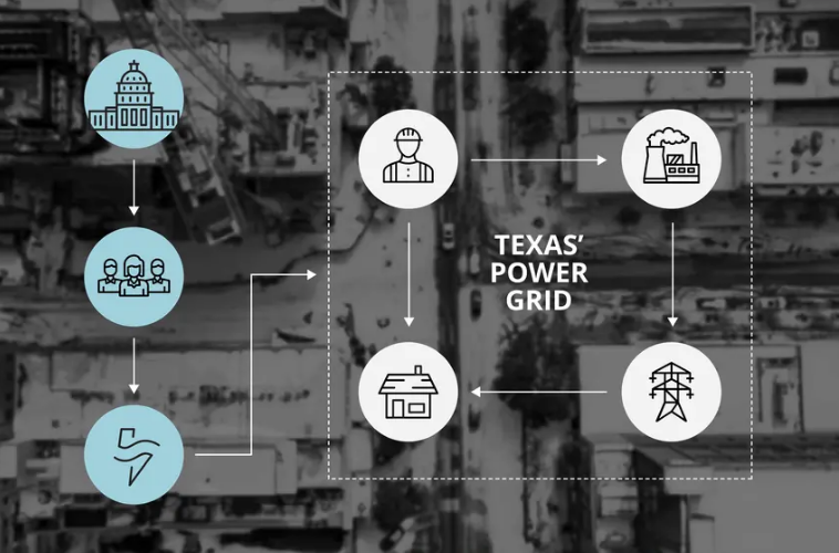 How Texas' power grid works