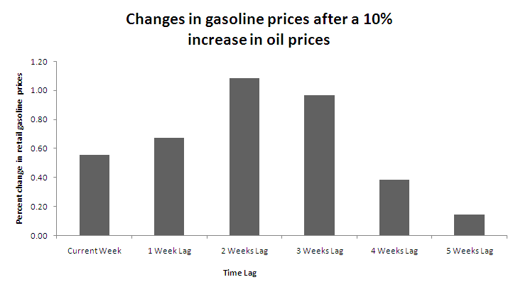 California gas prices reach high of $3.27 a gallon, 66 cents more than national average