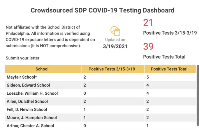 21 positive COVID-19 cases recorded this week in Philadelphia schools, two groups say